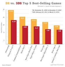 Detailed Nintendo Consoles Handhelds Sales Comparison Charts
