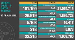 13 Aralık koronavirüs tablosu açıklandı: 13 Aralık Türkiye'de bugün  koronavirüsten kaç kişi öldü, kaç kişi iyileşti? 13 Aralık gerçek vaka  sayısı kaç? - Haberler