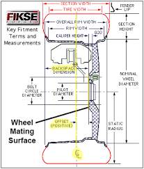 Offset And Backspacing Chart Wheel Offset Diagram Wiring Diagrams