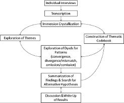 Flow Chart Of Analysis Download Scientific Diagram