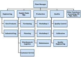 Organizational Chart Of Garments Factory Www