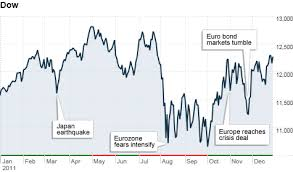 Stocks Look Ahead To More Volatility Jan 1 2012