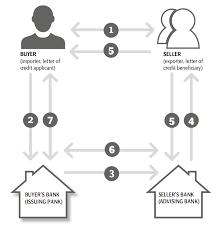 kreditvestules shema en ru