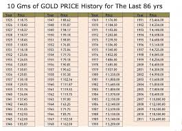 Gold Price Chart For The Last 86 Years 14kgold Goldrate