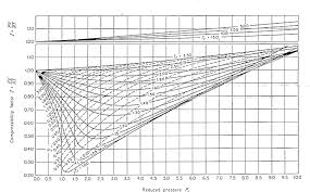 compressibility factor. (b) flow behind a mach 3 shockwave, where the pressure is 288x105pa. (find t). using compressibility factor ]
