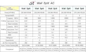 Ac Btu Size Chart Ac Room Size Gomybedding Co