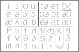 Template:selfref template:infobox writing system the international phonetic alphabet ( ipa ) is an alphabetic system of phonetic notation based primarily on the latin alphabet. Interactive Phonemic Chart British English Article Onestopenglish