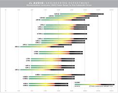 Subwoofer Power Chart Jl Audio Help Center Search Articles