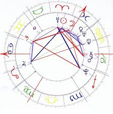 Natal Chart Compatibility Twin Flame Compatibility Natal Chart Reading