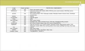 need to fuse locations on azera hyundai forum need to fuse locations on 2007 azera 2007 azera 6 37