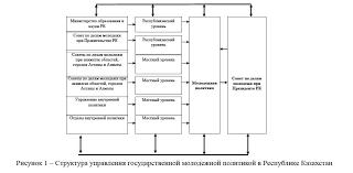 Тенденции развития молодежной политики в Республике Казахстан  Структура управления государственной молодежной политикой в Республике Казахстан