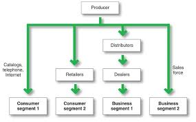 Channel Of Distribution Chart Distribution Channels Definition Types Of Distribution