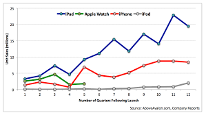 Fitbit Comparison Chart 2016 Above Avalon Apple Is Going After Fitbit