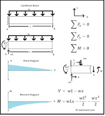 cantilever beam square distributed load shear moment diagram