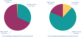 18 1 The Diversity Of Countries And Economies Across The