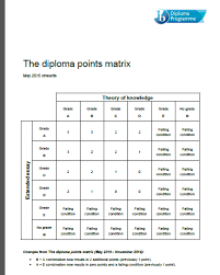 essay on the matrix tok essay on quotthe matrixquot international  tok ee matrix points ib dp pex tok ee points matrix
