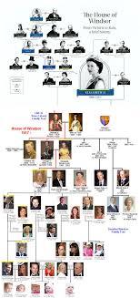 British Royal Family Royal House Royal Family Trees