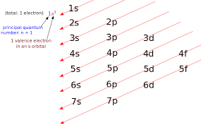 Electron Configuration High School Chemistry Becoming A