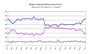 Reagan Approval Rating Chart Chrisweigant Com Obama Poll Watch