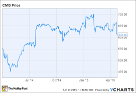Cmg Stock Chart Why I Still Believe In Chipotle Mexican Grill Inc Nasdaq
