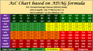 Hba1c Chart Hba1c Chart Has Hba1c To Bs Conversion Using The Adag