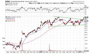 Board Volume Chart Arna Discussion Board Chart And Breakout Volume Arna