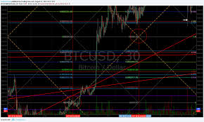 Btcs Chart Crypto The Bitcoin Algorithm Newsletter 15 Oct 2017 Btcusd