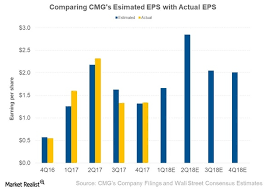 Chipotles 4q17 Earnings Per Share Outperform Analyst
