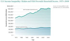 U S Income Inequality Median And 95th Percentile Household