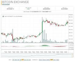 Btc Volume Chart Bitcoin Market Report Btc Usd Up 3 24 On The Week