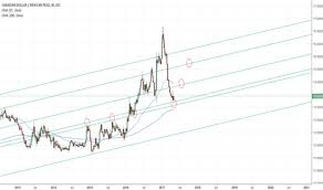 Cadmxn Chart Rate And Analysis Tradingview