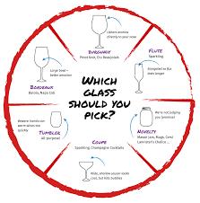 Wine Glass Shape Chart Wine Glass 101 Virgin Wines Blog