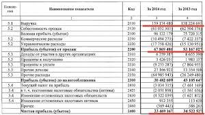 Финансовый анализ для инвестора fin plan org Отчет о прибылях и убытках компании АЛРОСА