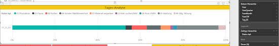 Power Bi Time Chart Show Status Change Over Time In 1 Bar Chart In Fi Microsoft