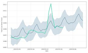 E Dinar Price Chart E Dinar Coin Price Prediction Charts