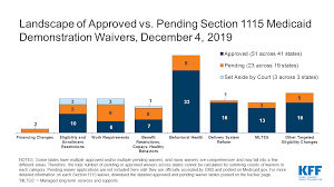 Medicaid Waiver Tracker Approved And Pending Section 1115