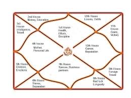 Characteristics Of The Twelve Houses In Astrology Zodiac