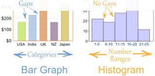 Difference Between Bar Chart And Histogram The Important Difference Between Bar Graphs And Histograms