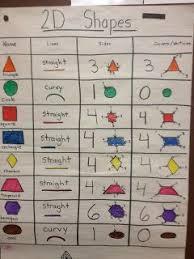 Chart D 2 D Shapes Anchor Chart From Kates Kindergarten Math