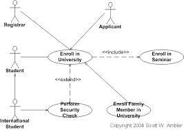 uml  use case diagrams  an agile introductionreuse opportunities