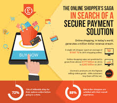 Online Snapshot The Online Shoppers Saga A Snapshot On Ecommerce Trends