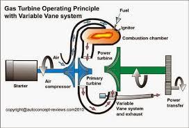 melvin residence 2014 gas turbine operating principle explained