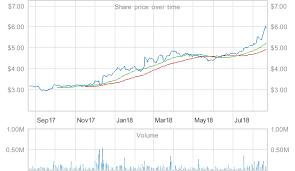 Hallensteins Size Chart Share Investor Hallenstein Glasson