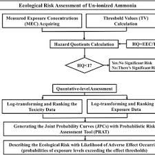 Unionized Ammonia Chart Flow Chart Of Ecological Risk Assessment On Unionized