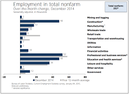 job growth by industry chart business insider job by industry sector