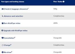 Sq Krisflyer Miles Chart 2018 Guide To The Singapore Airlines Krisflyer Program