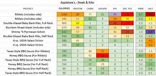 Applebees Nutrition Information And Calories Full Menu