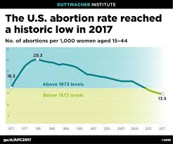 U S Abortion Rate Continues To Decline Reaching Historic