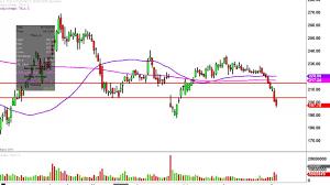 Tesla Motors Inc Tsla Stock Chart Technical Analysis For 09 02 16