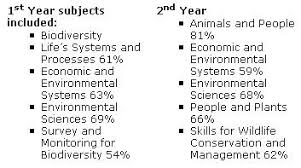 Undergraduate   University of Kent CVs and Applications Resources Science CV www kent ac uk careers